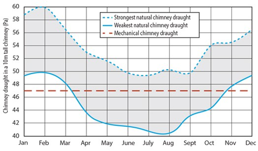 chimney-draught-graph-uk